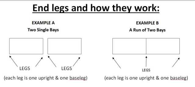 How end legs work